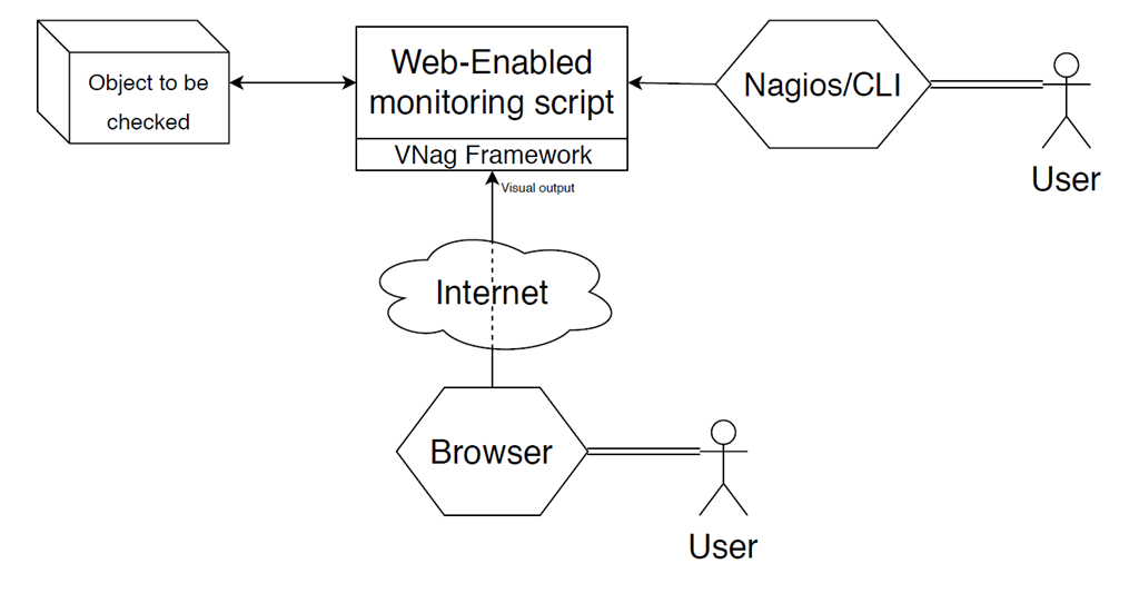 VNag - Framework for developing Nagios plugins with PHP